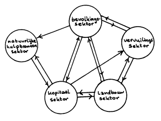 Computer simulation of Club-of-Rome worldmodel