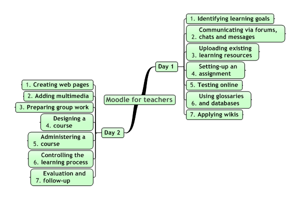 "Agenda of the 2-day training program ""Moodle for teachers"""