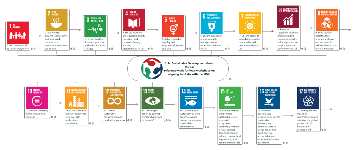 [en] Free interactive mindmap of the 17 SDGs and the 169 targets; editions in English, Spanish, French and Dutch